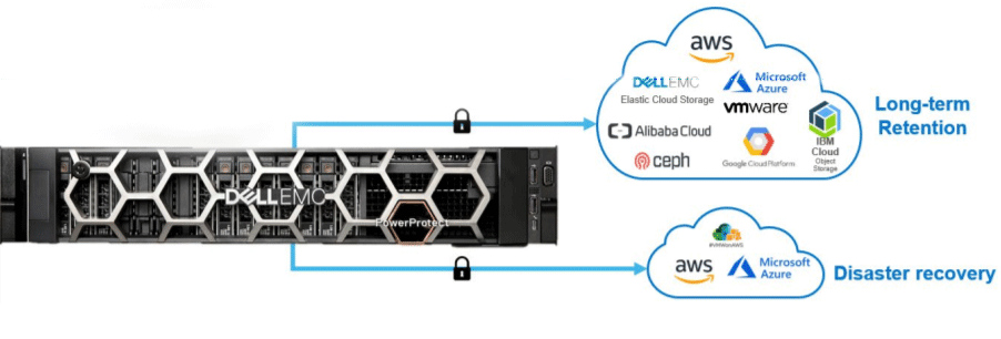 Blog-IDPA-Dell-EMC Data Protection Core ICT