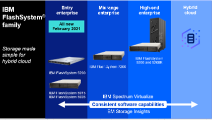 flashsystem IBM storage IT blog 1