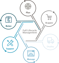 lifecycle management Core ICT